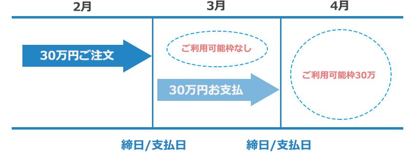 ご利用可能枠30万円を、ひと月で使用する場合