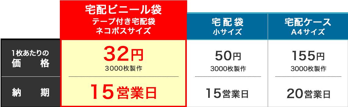 宅配ビニール袋と他商材の価格比較